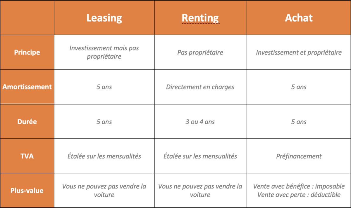 Tableau récapitulatif des différences entre leasing, renting et achat de voiture cash