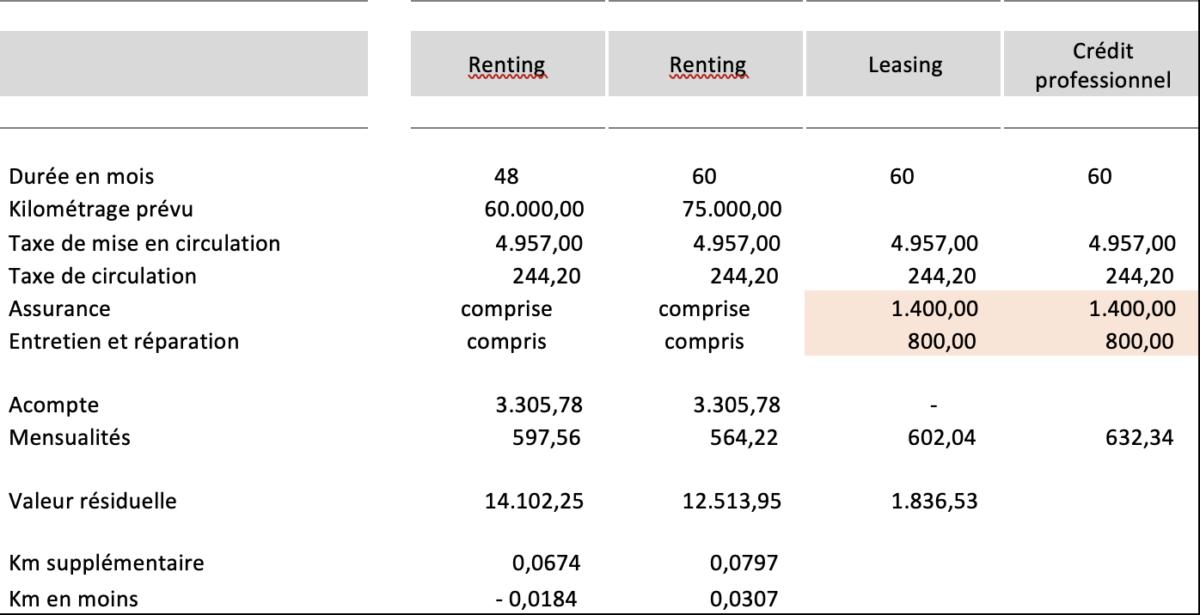 Tableau relatif aux coûts du renting, du leasing et du crédit professionnel pour un MINI Cooper