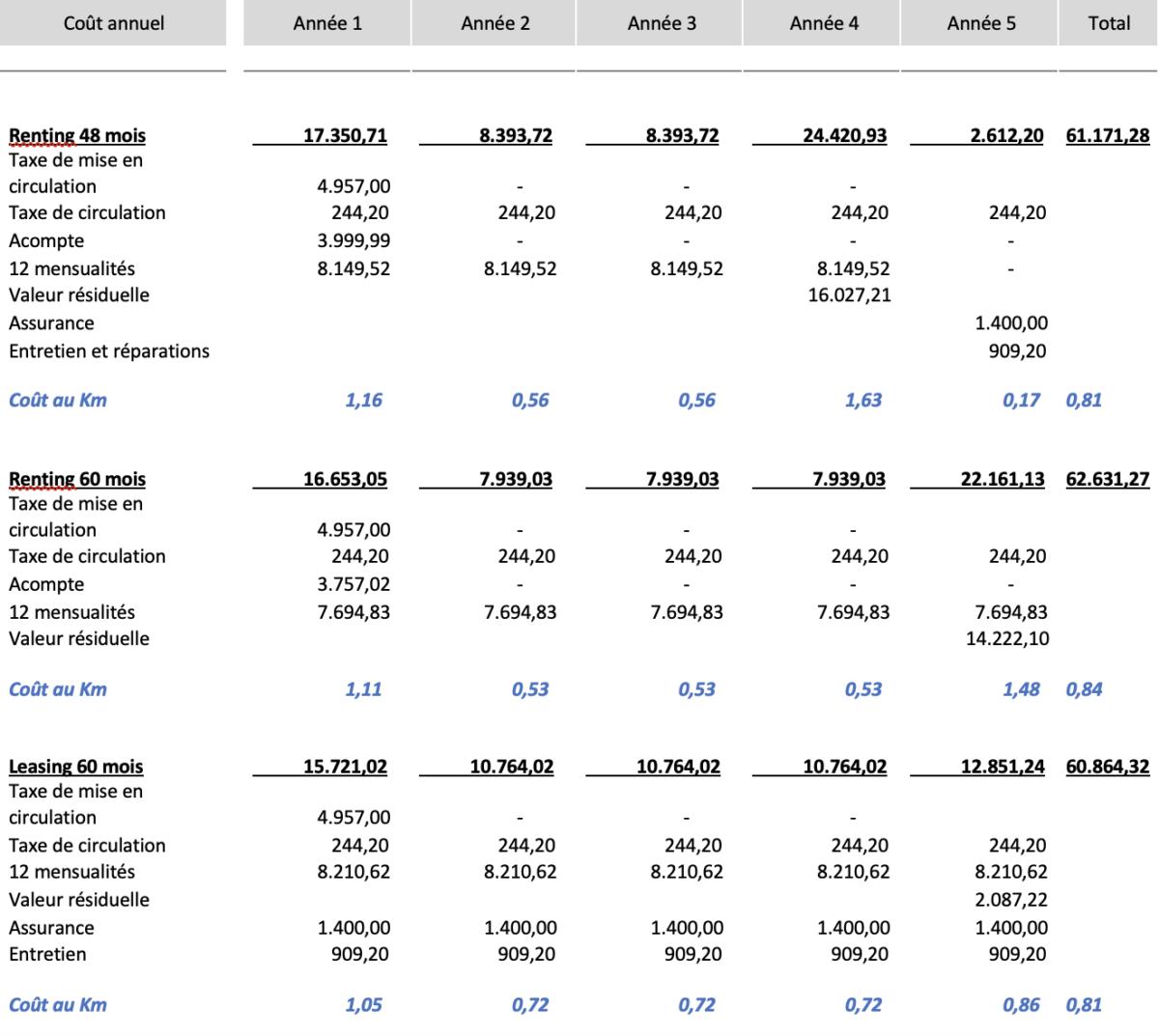 Tableau des coûts annuels du renting et du leasing pour la MINI Cooper