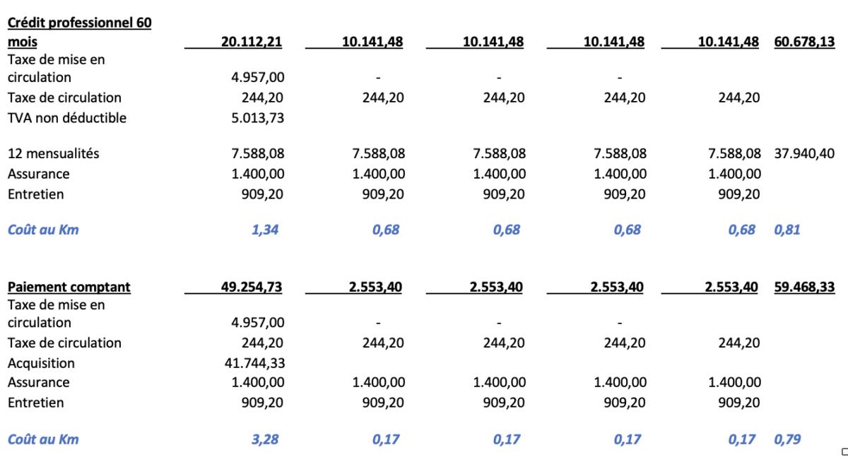 Tableau des coûts annuels du crédit professionnel et du paiement comptant pour la MINI Cooper